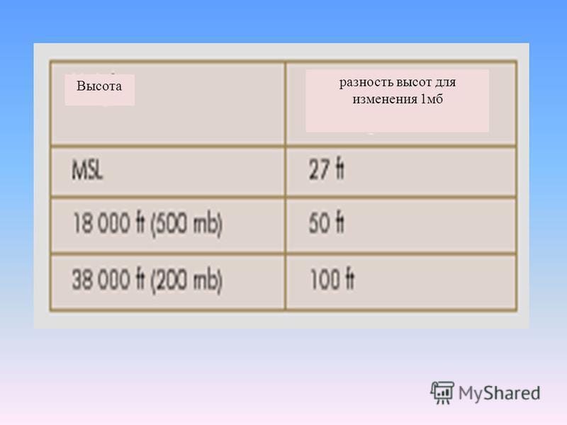 Изменение давления с высотой n Темп уменьшения давления с высотой уменьшается значительно ближе тропопаузы n Давление определяется плотностью воздуха