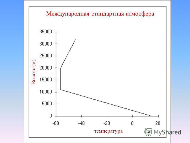 Давление и вычисления высоты n На уровне моря давление 1013 г Па и 15°C u 1 г Па = 27 ft изменение высоты u В 500 г Па u 1 г Па = 50 ft изменение высоты n Данные о радиозонде используются, чтобы вычислить плотность атмосферы в различных местоположени