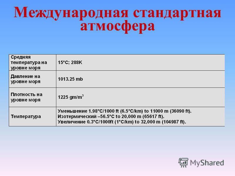 Международная стандартная атмосфера температура Высота (м)