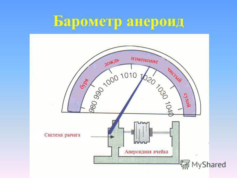 Ртутный барометр Вакуум Измерение атмосферного давления Атмосферное давление Ртутная колонка