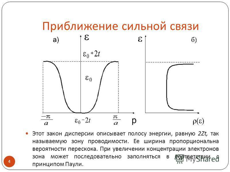 Приближение сильной связи Этот закон дисперсии описывает полосу энергии, равную 2Zt, так называемую зону проводимости. Ее ширина пропорциональна вероятности перескока. При увеличении концентрации электронов зона может последовательно заполняться в со