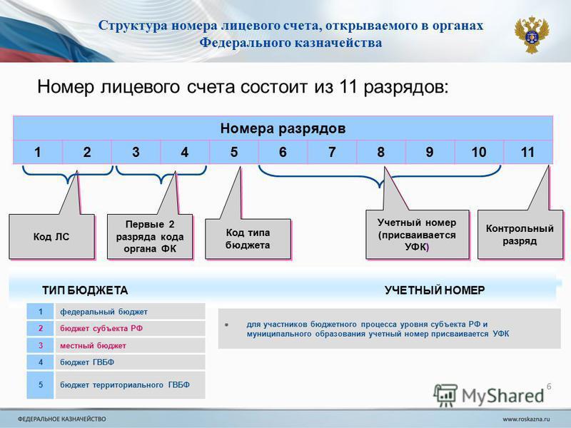 6 Структура номера лицевого счета, открываемого в органах Федерального казначейства Номер лицевого счета состоит из 11 разрядов: Номера разрядов 1234567891011 Код ЛС Первые 2 разряда кода органа ФК Учетный номер (присваивается УФК) Код типа бюджета К