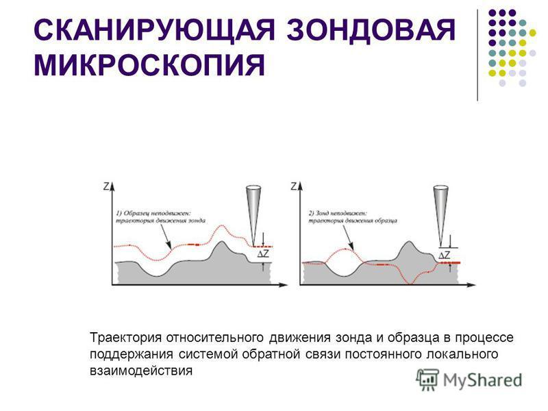 СКАНИРУЮЩАЯ ЗОНДОВАЯ МИКРОСКОПИЯ Траектория относительного движения зонда и образца в процессе поддержания системой обратной связи постоянного локального взаимодействия