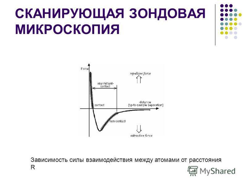 СКАНИРУЮЩАЯ ЗОНДОВАЯ МИКРОСКОПИЯ Зависимость силы взаимодействия между атомами от расстояния R
