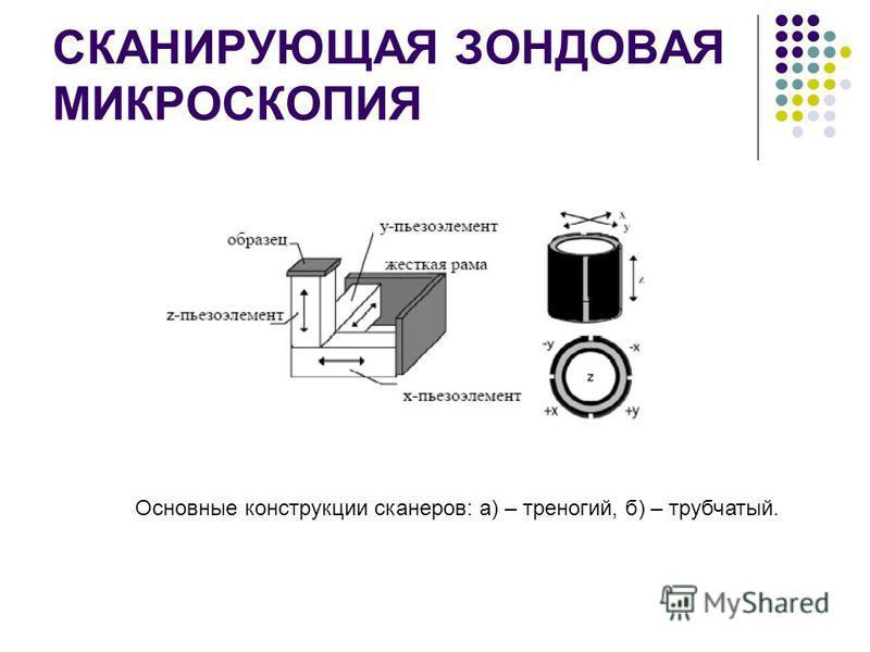 СКАНИРУЮЩАЯ ЗОНДОВАЯ МИКРОСКОПИЯ Основные конструкции сканеров: а) – треногий, б) – трубчатый.