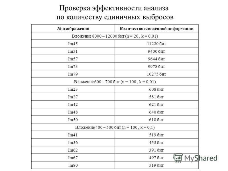 Проверка эффективности анализа по количеству единичных выбросов изображения Количество вложенной информации Вложение 8000 – 12000 бит (n = 20, k = 0,01) Im4511220 бит Im519400 бит Im579644 бит Im739978 бит Im7910275 бит Вложение 600 – 700 бит (n = 10