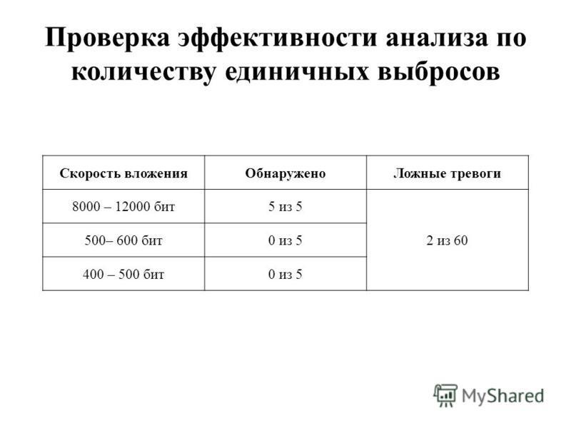 Проверка эффективности анализа по количеству единичных выбросов Скорость вложения ОбнаруженоЛожные тревоги 8000 – 12000 бит 5 из 5 2 из 60 500– 600 бит 0 из 5 400 – 500 бит 0 из 5
