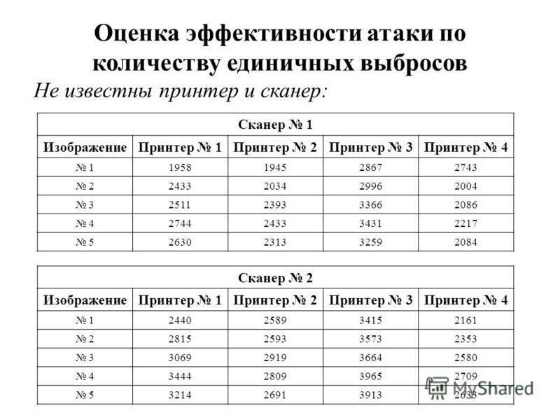 Оценка эффективности атаки по количеству единичных выбросов Не известны принтер и сканер: Сканер 1 Изображение Принтер 1Принтер 2Принтер 3Принтер 4 11958194528672743 22433203429962004 32511239333662086 42744243334312217 52630231332592084 Сканер 2 Изо