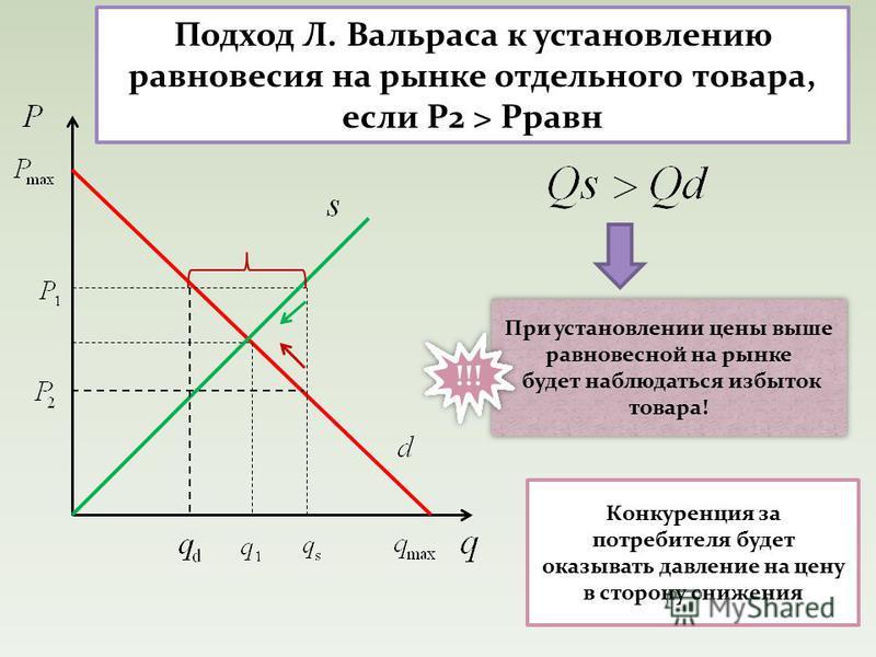 Подход Л. Вальраса к установлению равновесия на рынке отдельного товара, если Р2 > Рравн При установлении цены выше равновесной на рынке будет наблюдаться избыток товара! При установлении цены выше равновесной на рынке будет наблюдаться избыток товар
