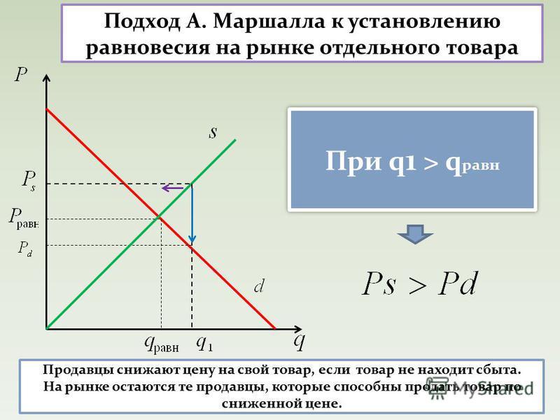 Подход А. Маршалла к установлению равновесия на рынке отдельного товара При q 1 > q равн Продавцы снижают цену на свой товар, если товар не находит сбыта. На рынке остаются те продавцы, которые способны продать товар по сниженной цене.