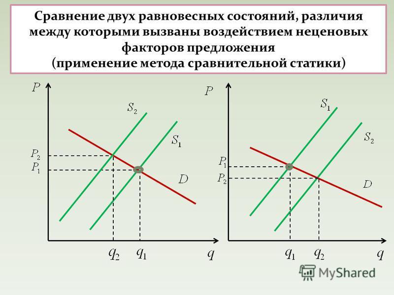 Сравнение двух равновесных состояний, различия между которыми вызваны воздействием неценовых факторов предложения (применение метода сравнительной статики)