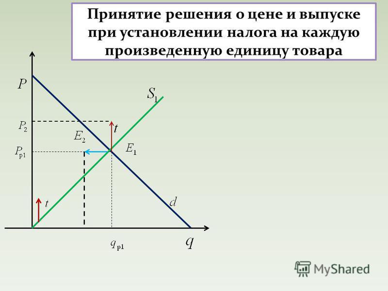 Принятие решения о цене и выпуске при установлении налога на каждую произведенную единицу товара