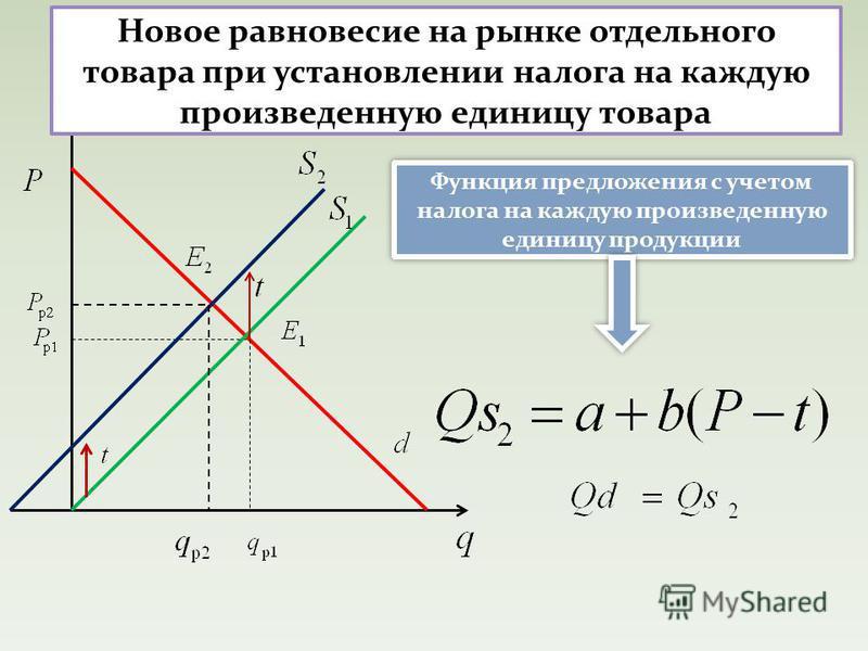 Новое равновесие на рынке отдельного товара при установлении налога на каждую произведенную единицу товара Функция предложения с учетом налога на каждую произведенную единицу продукции