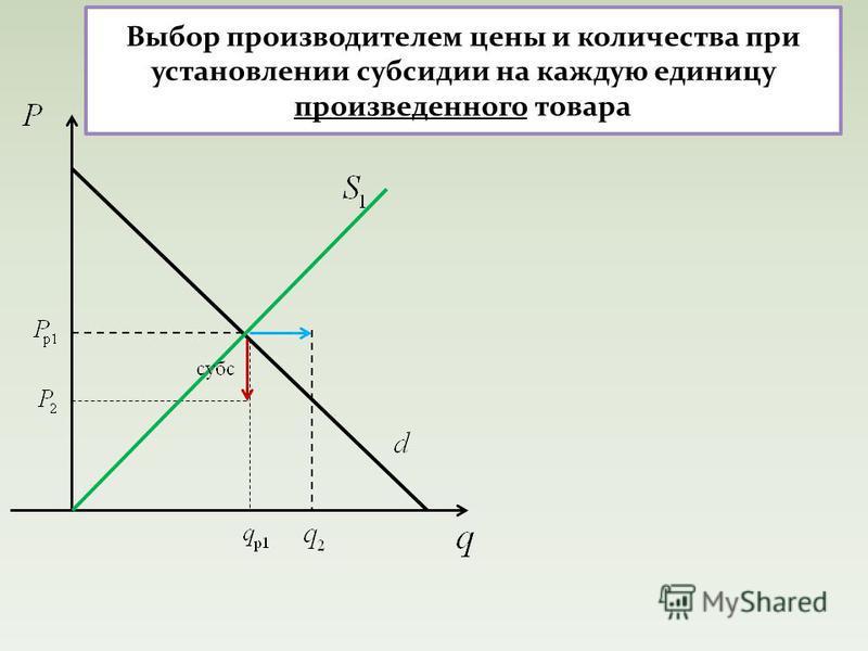 Выбор производителем цены и количества при установлении субсидии на каждую единицу произведенного товара
