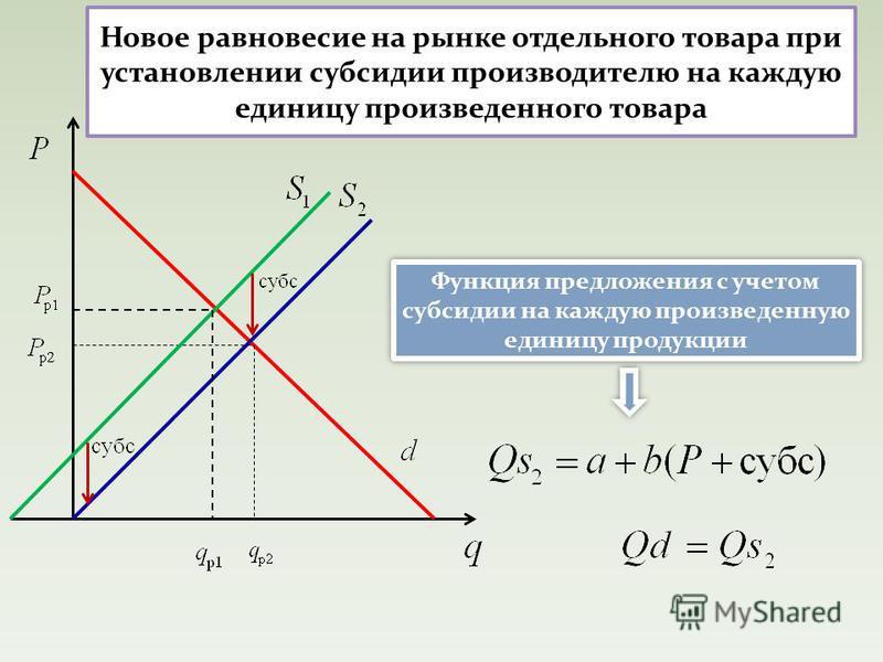 Новое равновесие на рынке отдельного товара при установлении субсидии производителю на каждую единицу произведенного товара Функция предложения с учетом субсидии на каждую произведенную единицу продукции