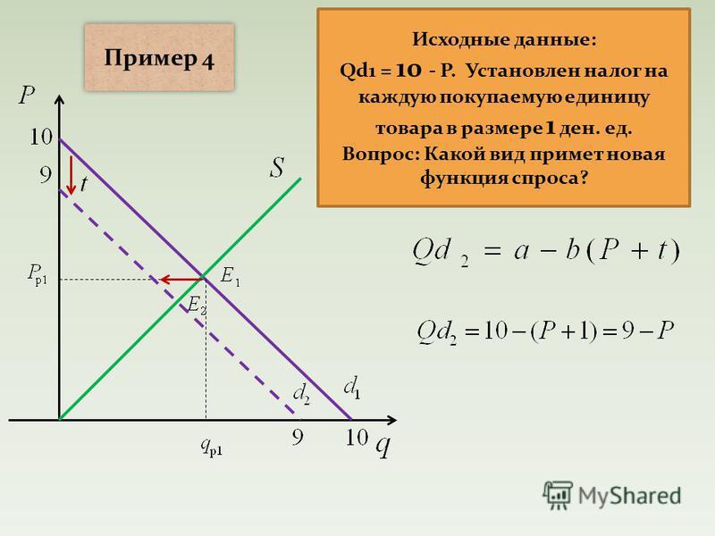 Исходные данные: Qd1 = 10 - P. Установлен налог на каждую покупаемую единицу товара в размере 1 ден. ед. Вопрос: Какой вид примет новая функция спроса? Пример 4