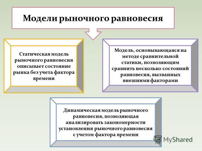 Статическая модель рыночного равновесия описывает состояние рынка без учета фактора времени Модель, основывающаяся на методе сравнительной статики, позволяющим сравнить несколько состояний равновесия, вызванных внешними факторами Динамическая модель