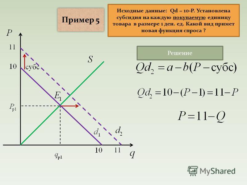 Исходные данные: Qd = 10-P. Установлена субсидия на каждую покупаемую единицу товара в размере 1 ден. ед. Какой вид примет новая функция спроса ? Пример 5 Решение