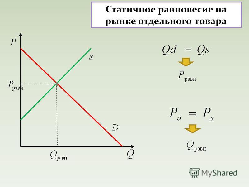 Статичное равновесие на рынке отдельного товара