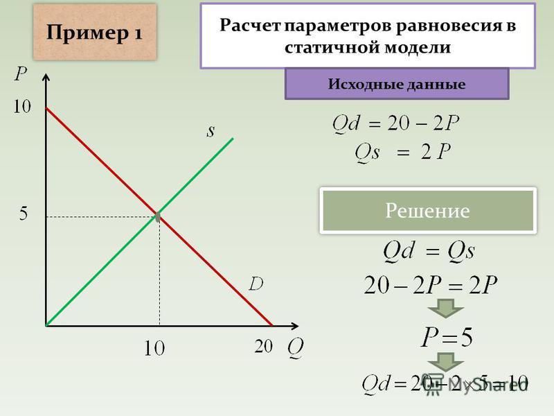 Раcчет параметров равновесия в статичной модели Решение Пример 1 Исходные данные