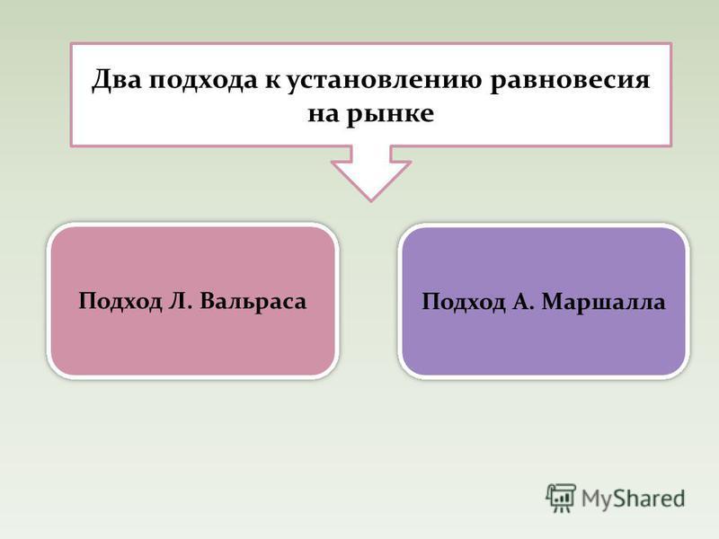 Два подхода к установлению равновесия на рынке Подход Л. Вальраса Подход А. Маршалла