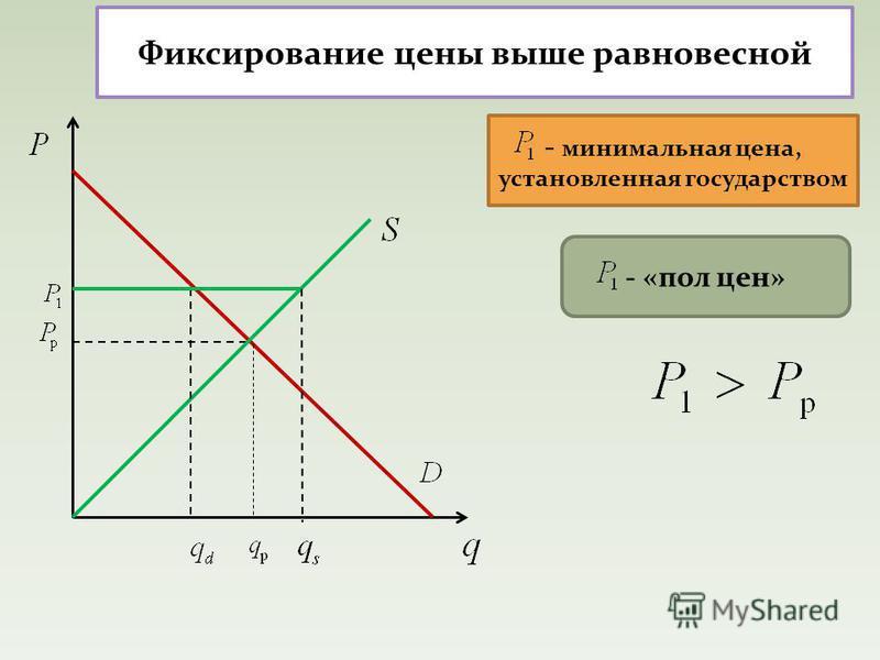 Фиксирование цены выше равновесной - минимальная цена, установленная государством - «пол цен»