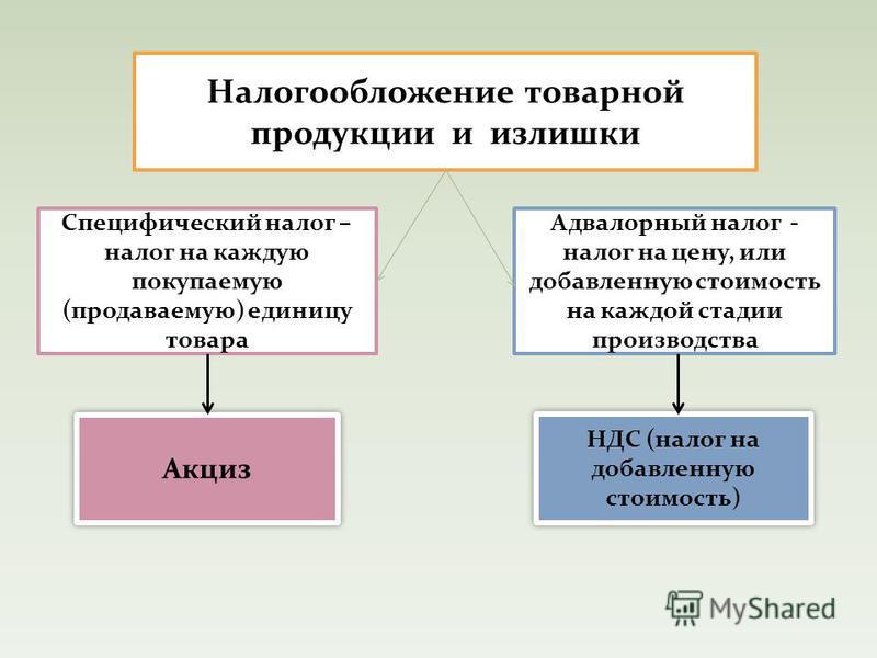 Налогообложение товарной продукции и излишки Акциз Специфический налог – налог на каждую покупаемую (продаваемую) единицу товара НДС (налог на добавленную стоимость) Адвалорный налог - налог на цену, или добавленную стоимость на каждой стадии произво