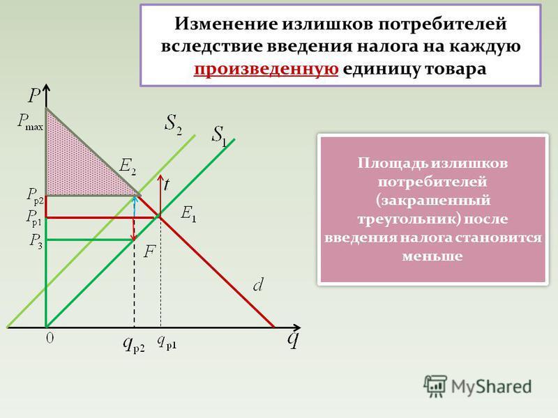 Изменение излишков потребителей вследствие введения налога на каждую произведенную единицу товара Площадь излишков потребителей (закрашенный треугольник) после введения налога становится меньше