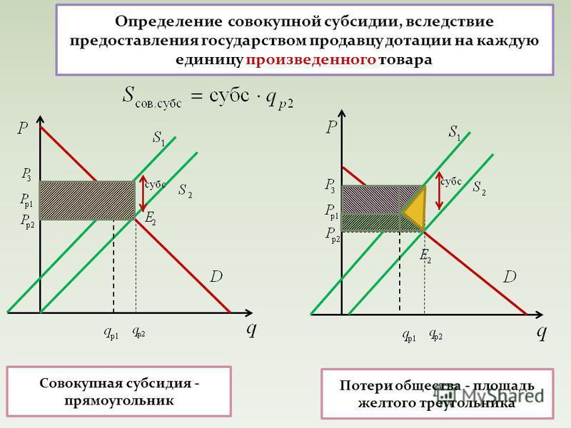 Определение совокупной субсидии, вследствие предоставления государством продавцу дотации на каждую единицу произведенного товара Потери общества - площадь желтого треугольника Совокупная субсидия - прямоугольник