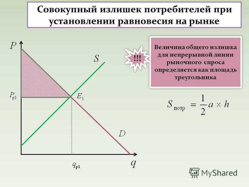 Совокупный излишек потребителей при установлении равновесия на рынке Величина общего излишка для непрерывной линии рыночного спроса определяется как площадь треугольника !!!