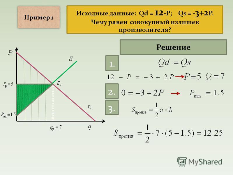 Исходные данные: Qd = 12 -P; Qs = - 3+2 P. Чему равен совокупный излишек производителя? Пример 1 Решение 1. 2. 3.3.