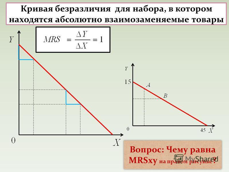 Вопрос: Чему равна MRSxy на правом рисунке ? Кривая безразличия для набора, в котором находятся абсолютно взаимозаменяемые товары
