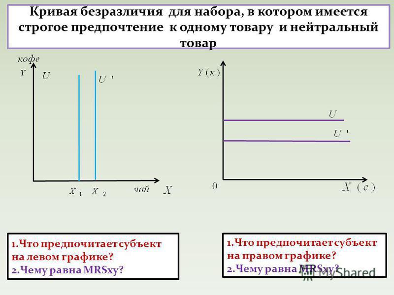 1. Что предпочитает субъект на правом графике? 2. Чему равна MRSxy? 1. Что предпочитает субъект на левом графике? 2. Чему равна MRSxy? Кривая безразличия для набора, в котором имеется строгое предпочтение к одному товару и нейтральный товар