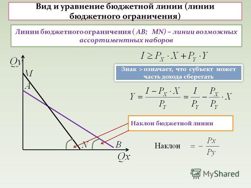 Вид и уравнение бюджетной линии (линии бюджетного ограничения) Линии бюджетного ограничения ( АВ; MN) – линии возможных ассортиментных наборов Наклон бюджетной линии Знак > означает, что субъект может часть дохода сберегать