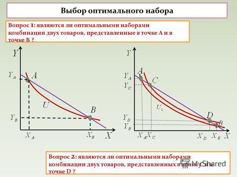 Выбор оптимального набора Вопрос 1 : являются ли оптимальными наборами комбинации двух товаров, представленные в точке А и в точке В ? Вопрос 2 : являются ли оптимальными наборами комбинации двух товаров, представленных в точке С и в точке D ?