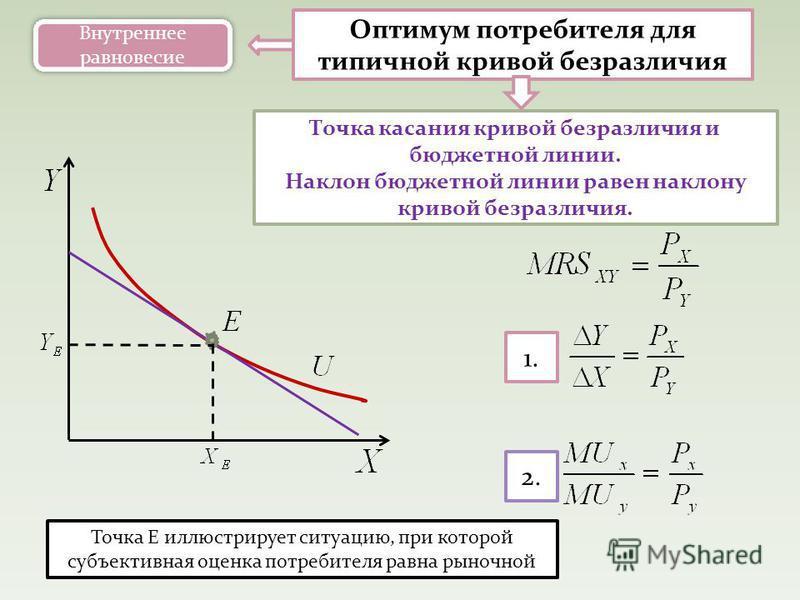 Оптимум потребителя для типичной кривой безразличия Точка касания кривой безразличия и бюджетной линии. Наклон бюджетной линии равен наклону кривой безразличия. Точка Е иллюстрирует ситуацию, при которой субъективная оценка потребителя равна рыночной