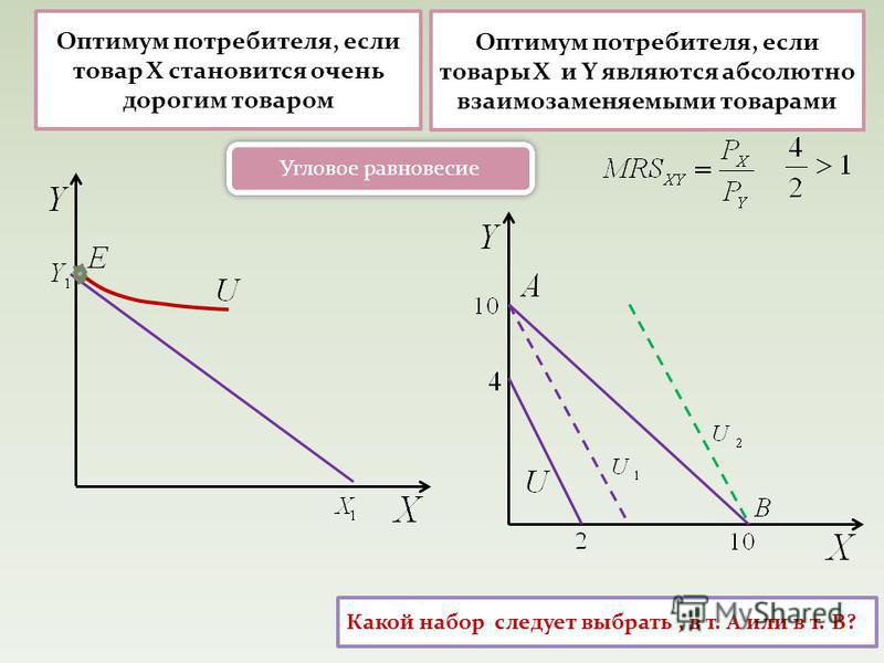 Оптимум потребителя, если товар Х становится очень дорогим товаром Какой набор следует выбрать, в т. А или в т. В? Оптимум потребителя, если товары Х и Y являются абсолютно взаимозаменяемыми товарами Угловое равновесие