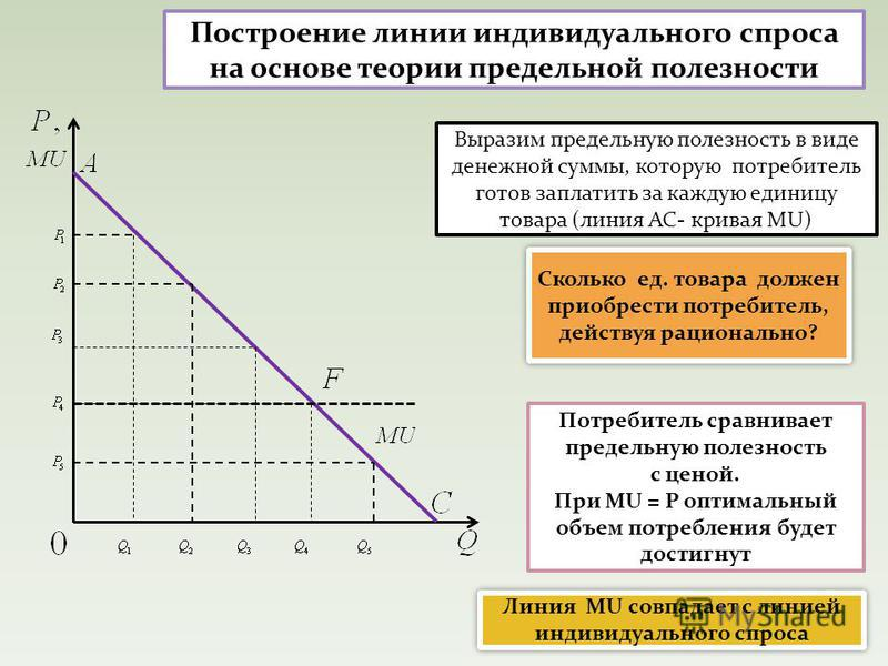 Построение линии индивидуального спроса на основе теории предельной полезности Выразим предельную полезность в виде денежной суммы, которую потребитель готов заплатить за каждую единицу товара (линия АС- кривая MU) Сколько ед. товара должен приобрест