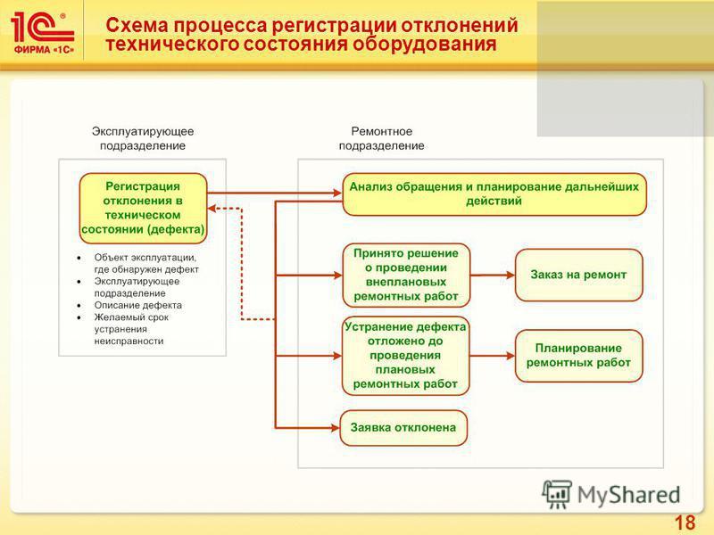 18 Схема процесса регистрации отклонений технического состояния оборудования