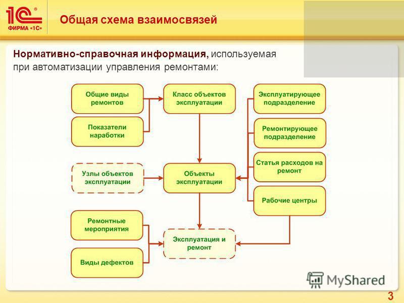 3 Общая схема взаимосвязей Нормативно-справочная информация, используемая при автоматизации управления ремонтами:
