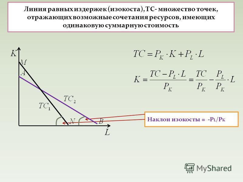 Линия равных издержек (изокоста), ТС- множество точек, отражающих возможные сочетания ресурсов, имеющих одинаковую суммарную стоимость Наклон изокосты = -Р L /P K