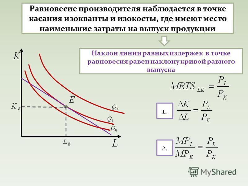Равновесие производителя наблюдается в точке касания изокванты и изокосты, где имеют место наименьшие затраты на выпуск продукции Наклон линии равных издержек в точке равновесия равен наклону кривой равного выпуска 1. 2.