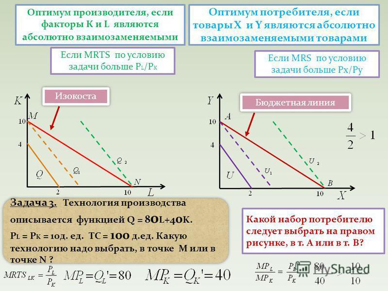Оптимум производителя, если факторы К и L являются абсолютно взаимозаменяемыми Какой набор потребителю следует выбрать на правом рисунке, в т. А или в т. В? Оптимум потребителя, если товары Х и Y являются абсолютно взаимозаменяемыми товарами Задача 3