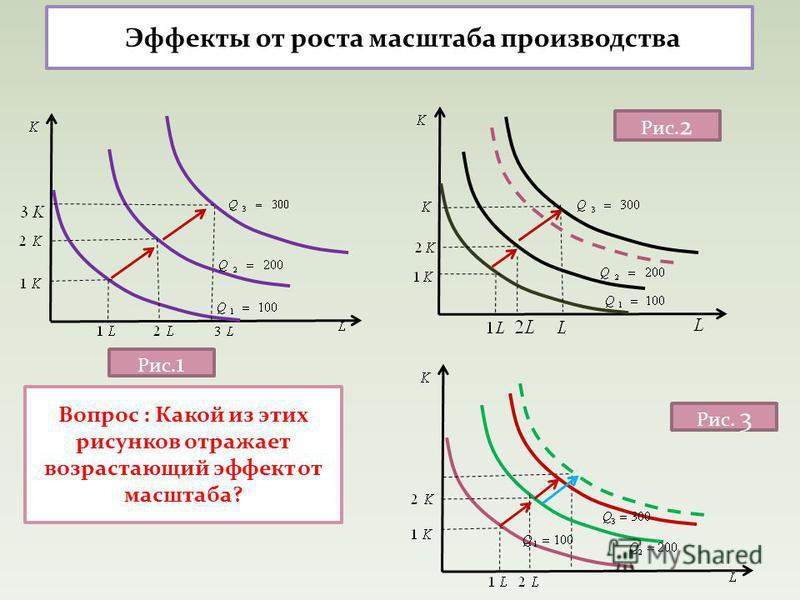 Эффекты от роста масштаба производства Вопрос : Какой из этих рисунков отражает возрастающий эффект от масштаба? Рис. 1 Рис. 2 Рис. 3