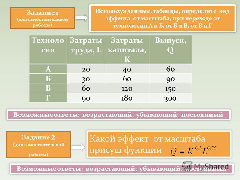Задание 1 (для самостоятельной работы) Техноло гия Затраты труда, L Затраты капитала, К Выпуск, Q А204060 Б306090 В60120150 Г90180300 Используя данные, таблицы, определите вид эффекта от масштаба, при переходе от технологии А к Б, от Б к В, от В к Г