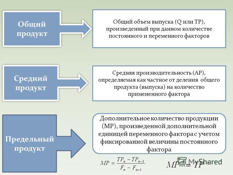 Средний продукт Средняя производительность (АР), определяемая как частное от деления общего продукта (выпуска) на количество примененного фактора Общий продукт Общий объем выпуска (Q или ТР), произведенный при данном количестве постоянного и переменн