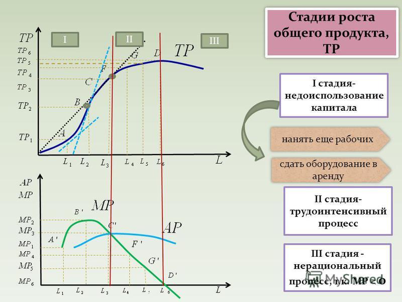 Стадии роста общего продукта, TP I II III I стадия- недоиспользование капитала III стадия - нерациональный процесс, т.к. МР < 0 II стадия- трудоинтенсивный процесс нанять еще рабочих сдать оборудование в аренду