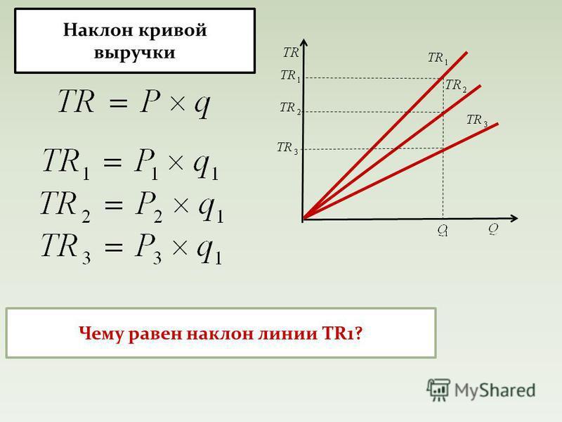 Наклон кривой выручки Чему равен наклон линии TR1?