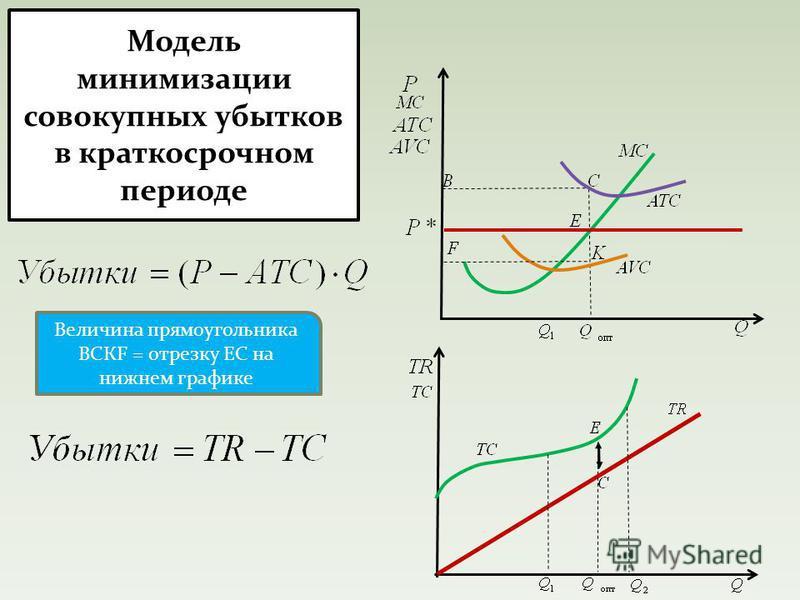 Модель минимизации совокупных убытков в краткосрочном периоде Величина прямоугольника ВСКF = отрезку ЕС на нижнем графике