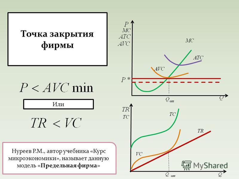 Точка закрытия фирмы Или Нуреев Р.М., автор учебника «Курс микроэкономики», называет данную модель «Предельная фирма»